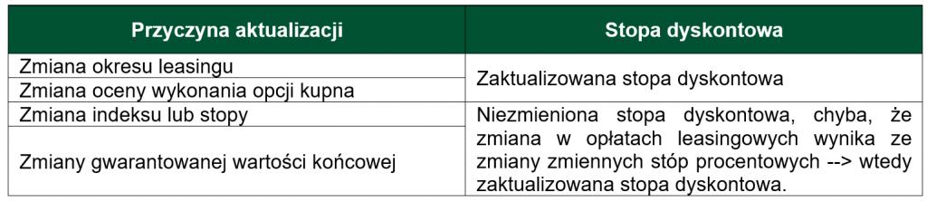 Stopa dyskontowa_Tabela_1