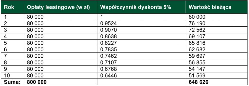 Przykład liczbowy_Tabela_2