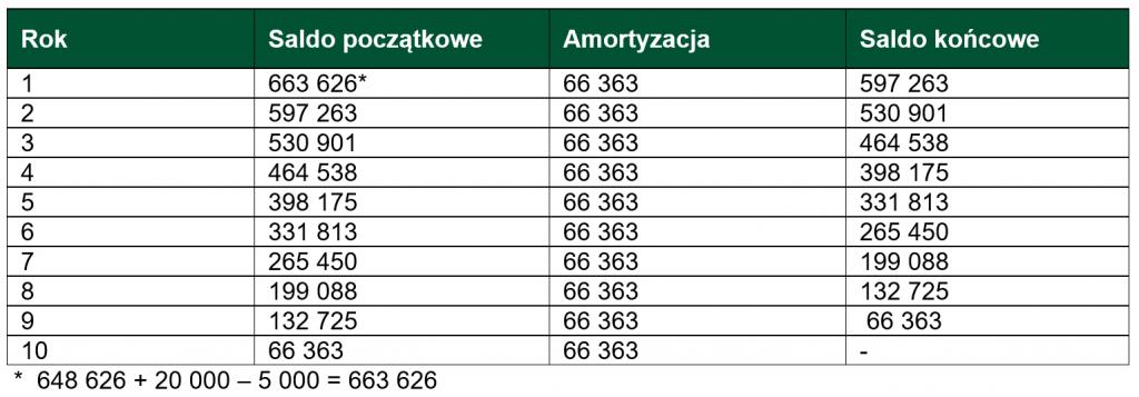 Aktywa ztytułu prawa użytkowania składników aktywów_Tabela_3