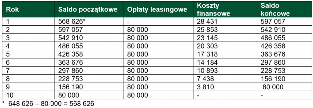Zobowiązanie ztytułu leasingu_Tabela_4